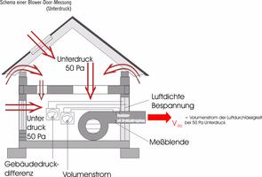 Luftdurchlässigkeitsmessung, Luftvolumenströme, Druckdifferenz